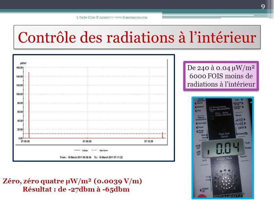 Syndrome dIntolérance aux Champs Électromagnétiques ( S.I.C.E.M.