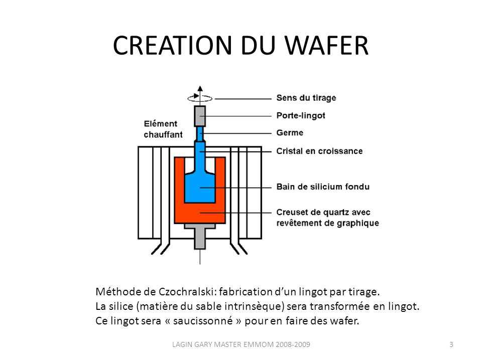 CREATION DU WAFER LAGIN GARY MASTER EMMOM 2008-20093 Méthode de Czochralski: fabrication dun lingot par tirage.