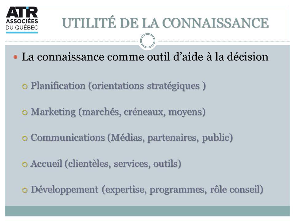 UTILITÉ DE LA CONNAISSANCE La connaissance comme outil daide à la décision Planification (orientations stratégiques ) Planification (orientations stra