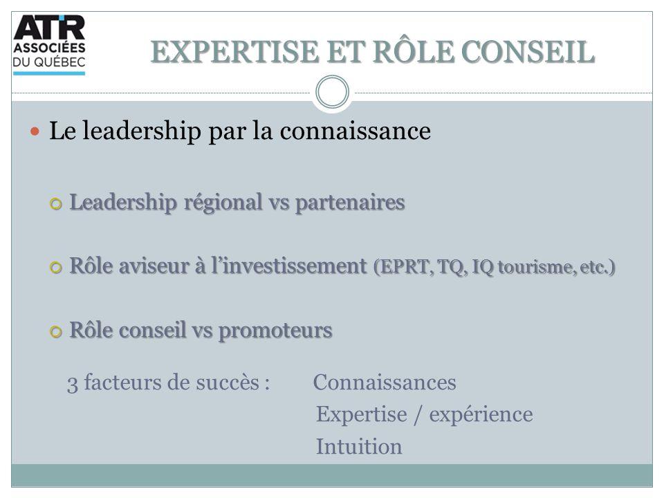 EXPERTISE ET RÔLE CONSEIL Le leadership par la connaissance Leadership régional vs partenaires Leadership régional vs partenaires Rôle aviseur à linve