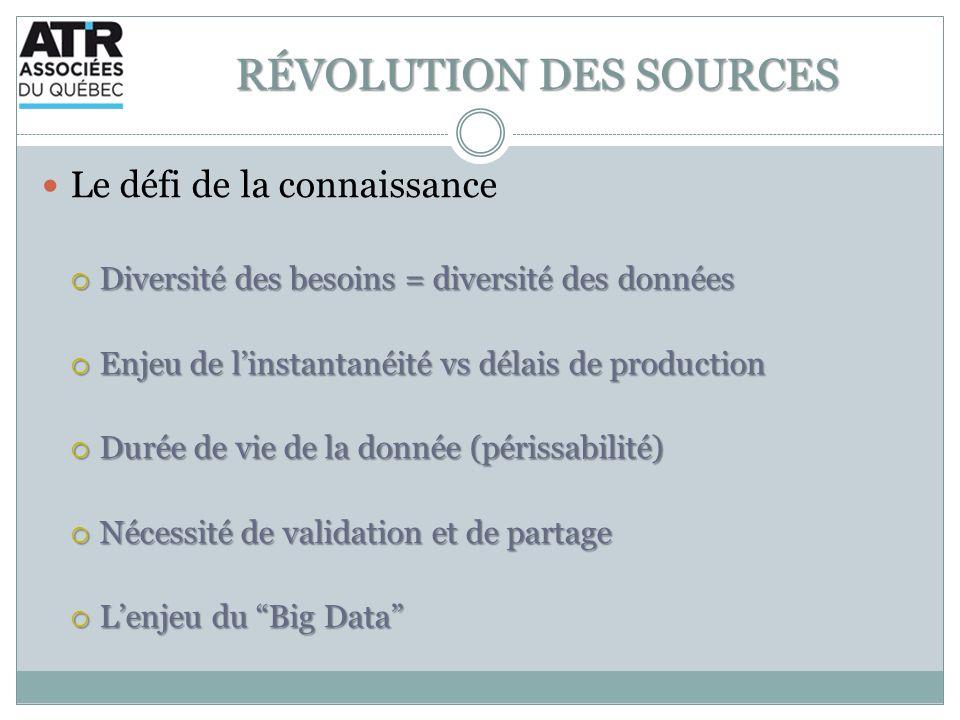 RÉVOLUTION DES SOURCES Le défi de la connaissance Diversité des besoins = diversité des données Diversité des besoins = diversité des données Enjeu de linstantanéité vs délais de production Enjeu de linstantanéité vs délais de production Durée de vie de la donnée (périssabilité) Durée de vie de la donnée (périssabilité) Nécessité de validation et de partage Nécessité de validation et de partage Lenjeu du Big Data Lenjeu du Big Data