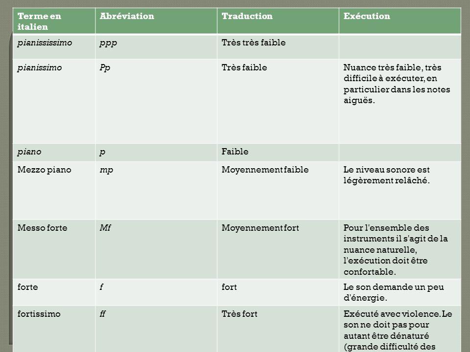 Terme en italien AbréviationTraductionExécution pianississimopppTrès très faible pianissimoPpTrès faibleNuance très faible, très difficile à exécuter, en particulier dans les notes aiguës.