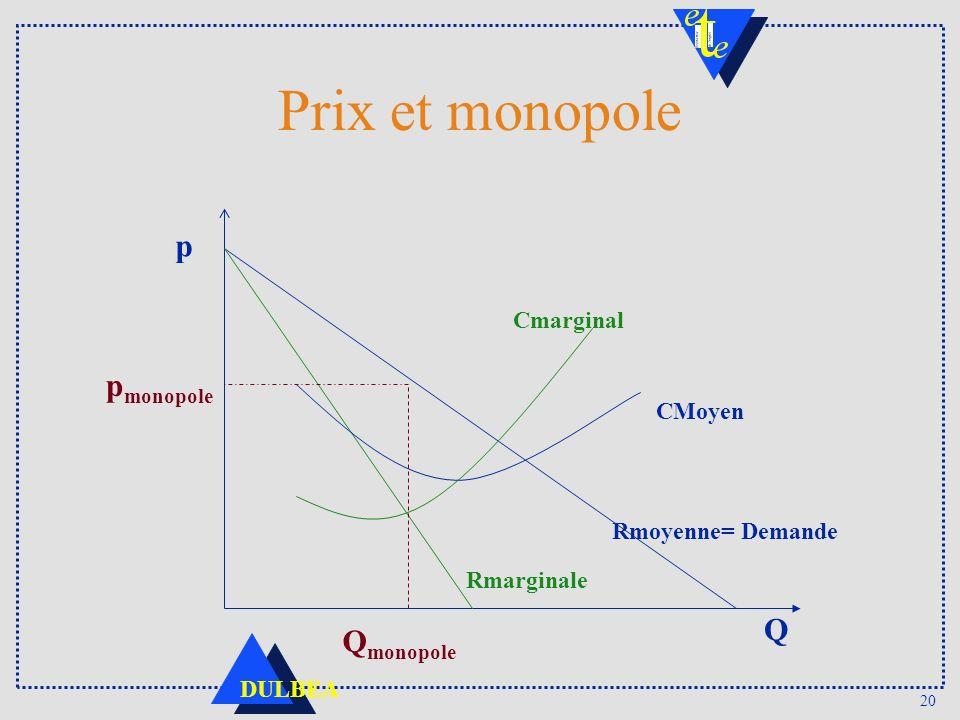 20 DULBEA Prix et monopole Cmarginal CMoyen Rmoyenne= Demande Rmarginale p Q p monopole Q monopole