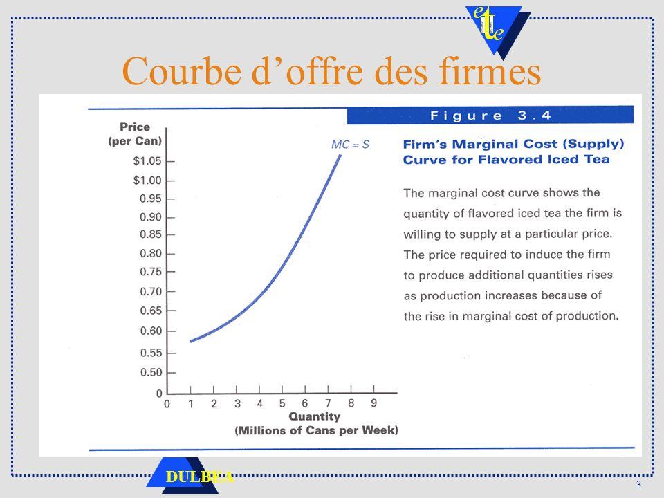4 DULBEA Offre, coût marginal et coût moyen Si CM>Cm, comme Rm=p=Cm, CT>RT Si CM<Cm, CT<RT CM Cm p Q CM Min CM CM 1 Cm 1 Q1Q1 Q2Q2 Cm 2 CM 2 Q3Q3 Loffre de lentreprise est la partie de la courbe de coût marginal supérieure au coût moyen