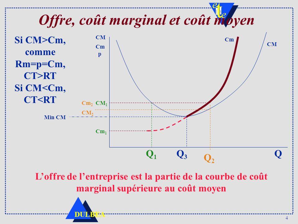 4 DULBEA Offre, coût marginal et coût moyen Si CM>Cm, comme Rm=p=Cm, CT>RT Si CM<Cm, CT<RT CM Cm p Q CM Min CM CM 1 Cm 1 Q1Q1 Q2Q2 Cm 2 CM 2 Q3Q3 Loff