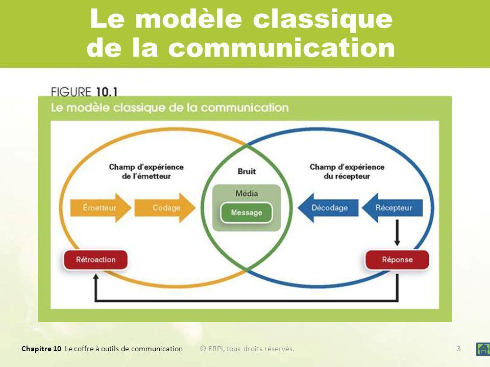 Chapitre 10 Le coffre à outils de communication 3© ERPI, tous droits réservés. Le modèle classique de la communication
