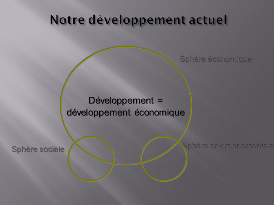 Développement = développement économique Sphère économique Sphère sociale Sphère environnementale