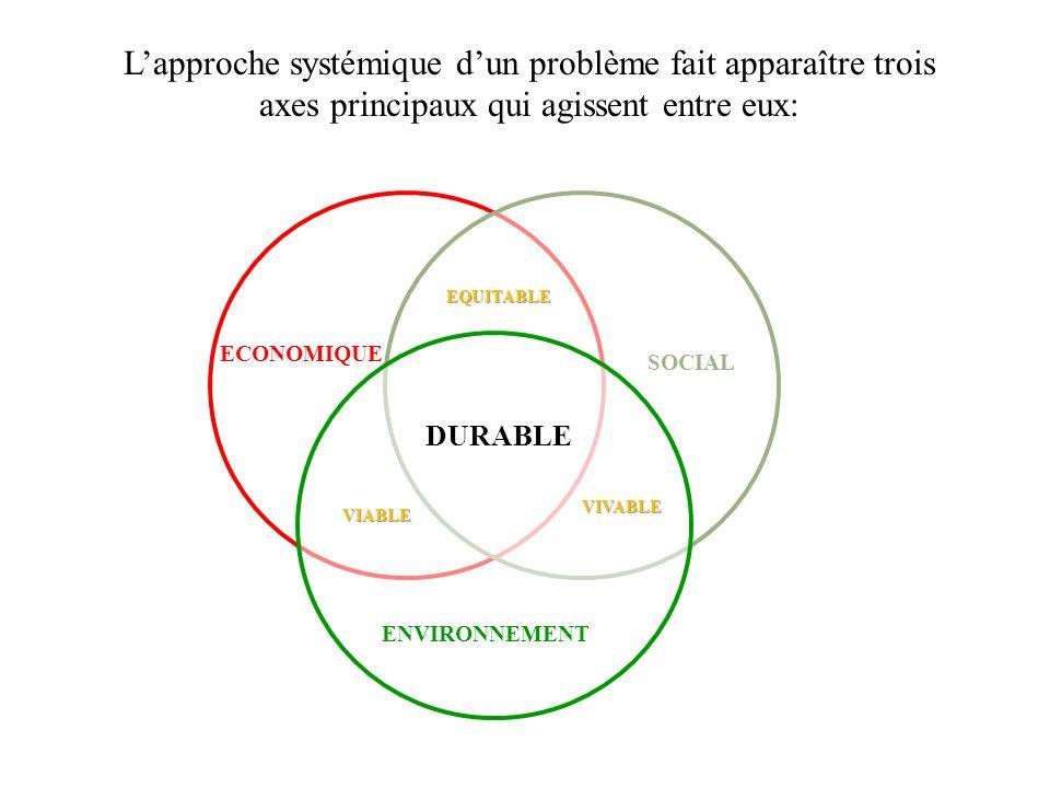 Lapproche systémique dun problème fait apparaître trois axes principaux qui agissent entre eux: ECONOMIQUE SOCIAL ENVIRONNEMENT VIABLE VIVABLE EQUITAB