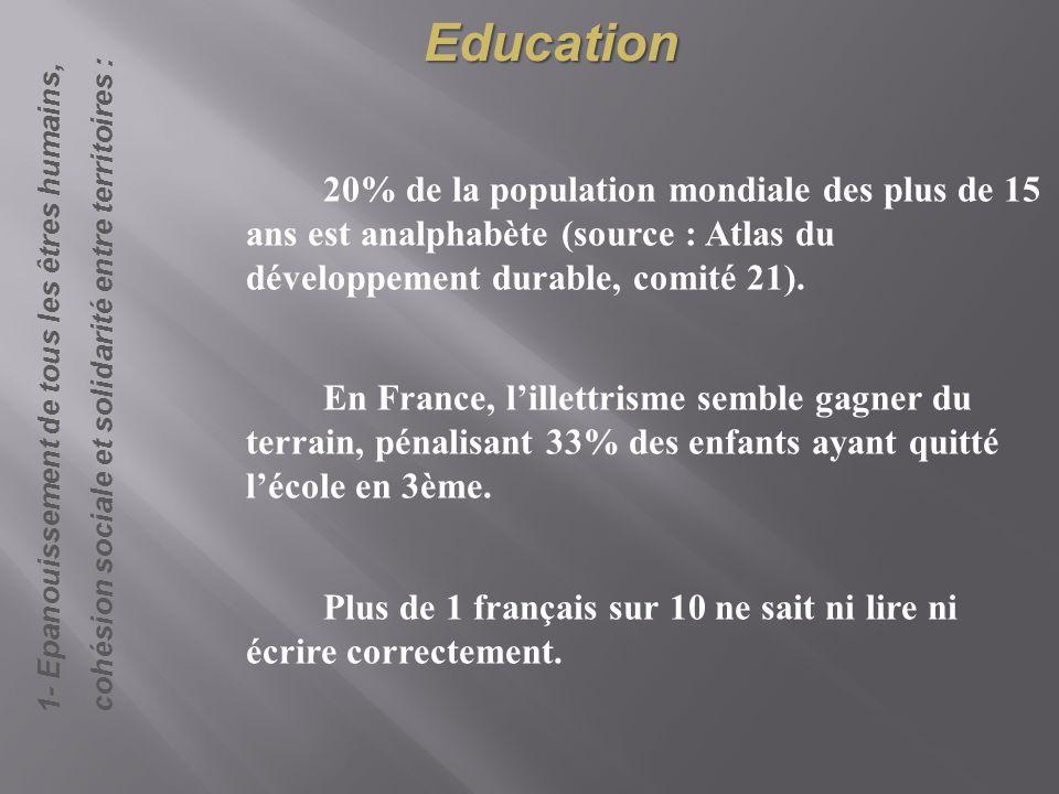Education 20% de la population mondiale des plus de 15 ans est analphabète (source : Atlas du développement durable, comité 21). En France, lillettris