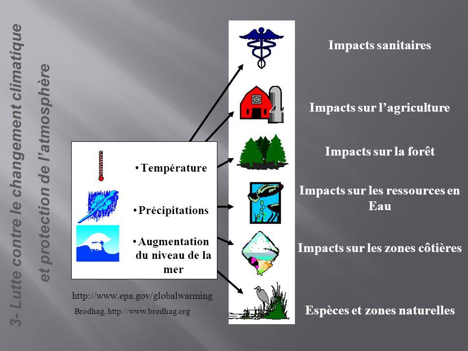 3- Lutte contre le changement climatique et protection de latmosphère Impacts sanitaires Impacts sur lagriculture Impacts sur la forêt Impacts sur les
