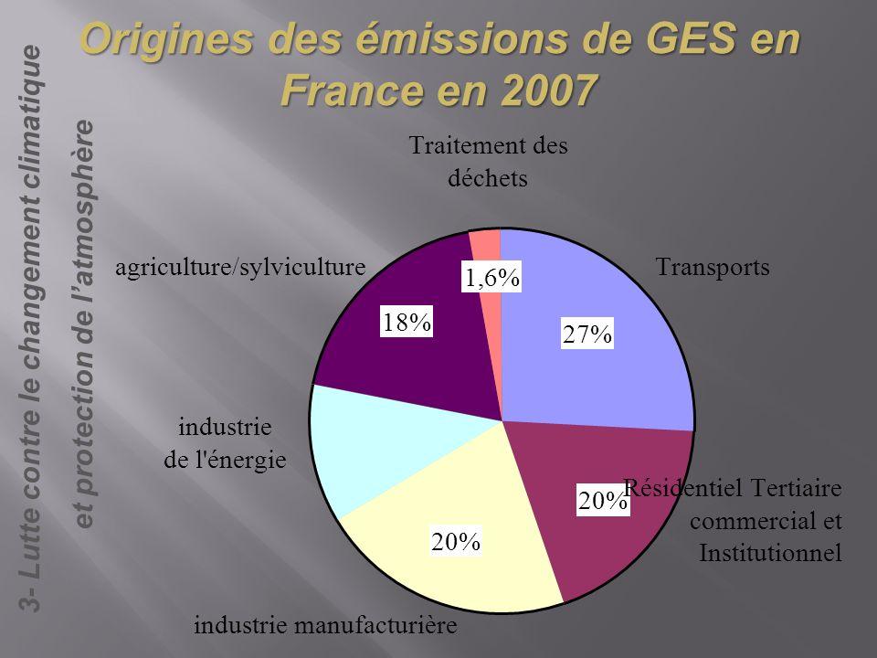 Origines des émissions de GES en France en 2007 27% 20% 18% Transports Résidentiel Tertiaire commercial et Institutionnel industrie manufacturière ind