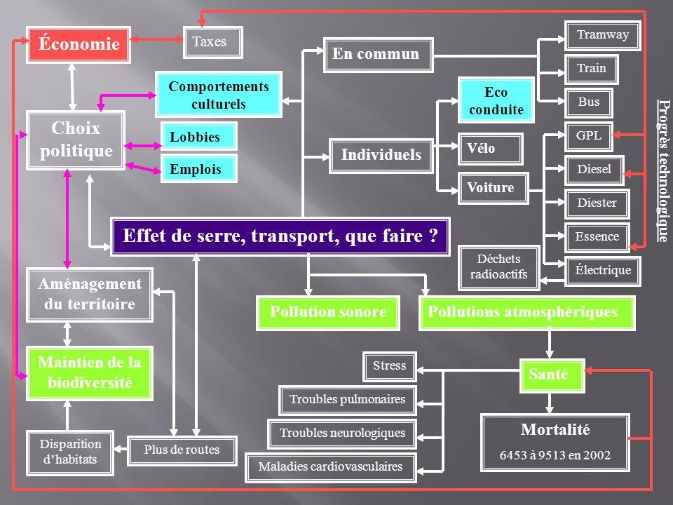 Choix politique Effet de serre, transport, que faire ? Individuels En commun Tramway Train Bus Eco conduite Vélo Voiture Déchets radioactifs Pollution