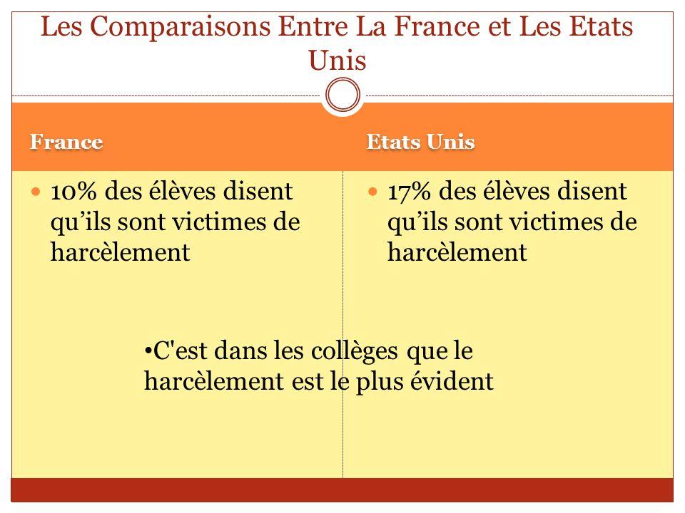 France Etats Unis 10% des élèves disent quils sont victimes de harcèlement 17% des élèves disent quils sont victimes de harcèlement Les Comparaisons E