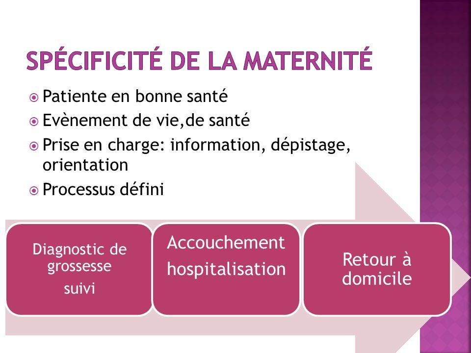 Patiente en bonne santé Evènement de vie,de santé Prise en charge: information, dépistage, orientation Processus défini Diagnostic de grossesse suivi Accouchement hospitalisation Retour à domicile