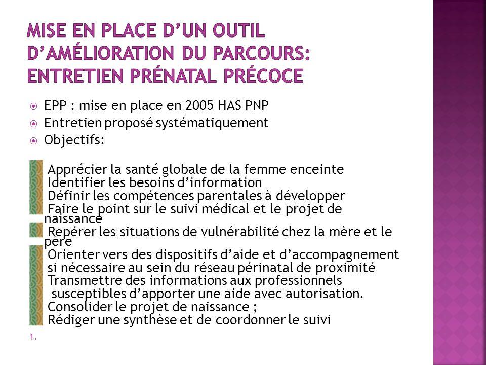 EPP : mise en place en 2005 HAS PNP Entretien proposé systématiquement Objectifs: Apprécier la santé globale de la femme enceinte Identifier les besoi