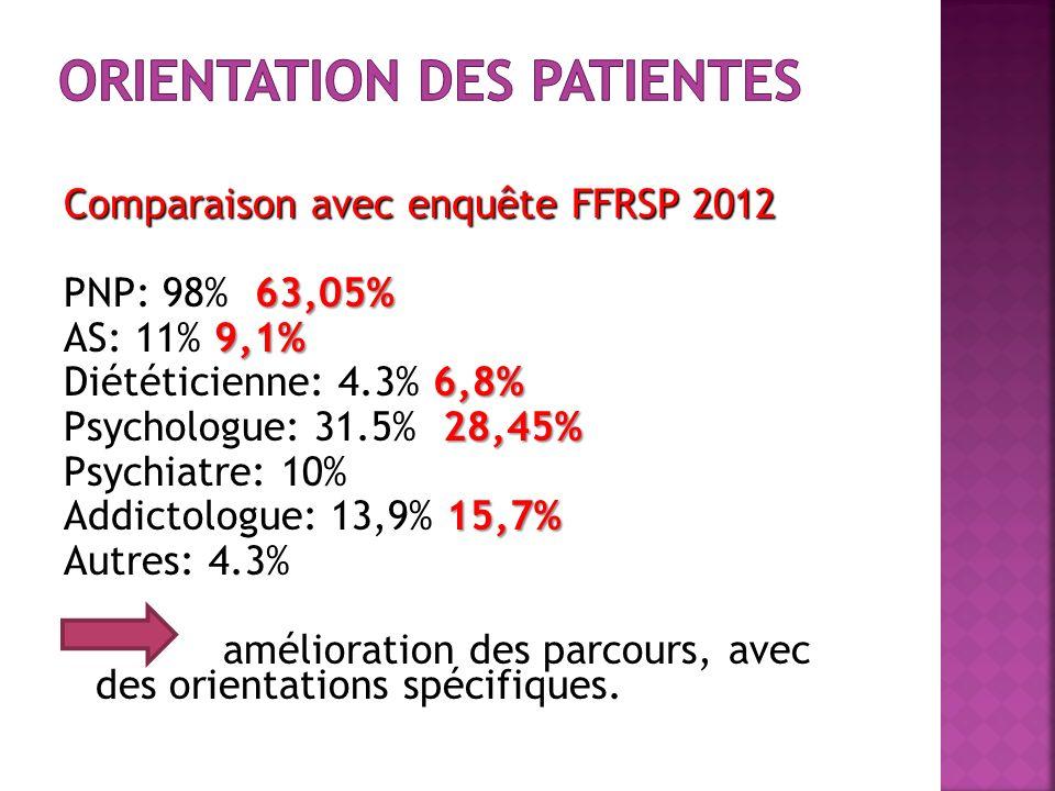 Comparaison avec enquête FFRSP 2012 63,05% PNP: 98% 63,05% 9,1% AS: 11% 9,1% 6,8% Diététicienne: 4.3% 6,8% 28,45% Psychologue: 31.5% 28,45% Psychiatre