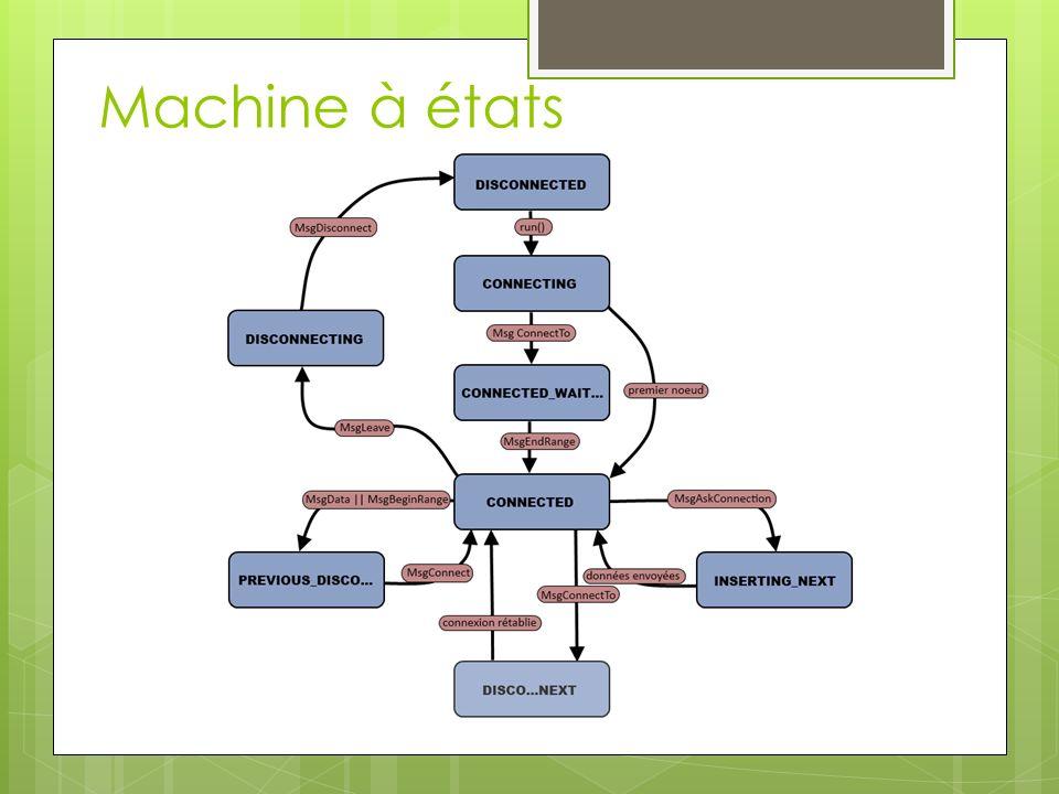 Machine à états