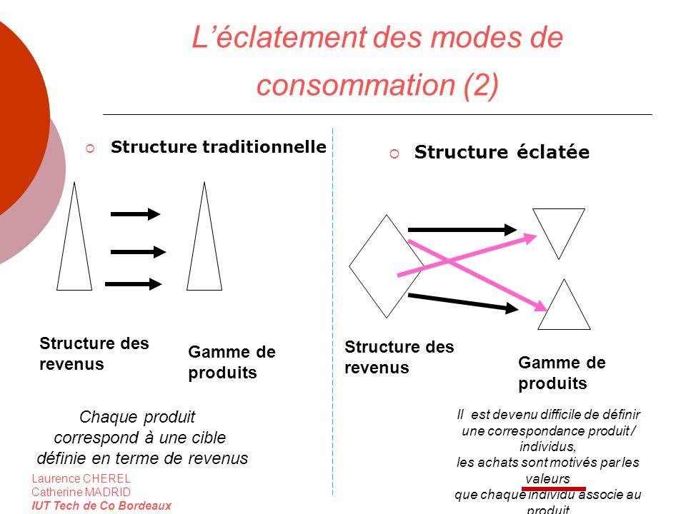 Laurence CHEREL Catherine MADRID IUT Tech de Co Bordeaux Léclatement des modes de consommation (2) Structure traditionnelle Structure éclatée Gamme de