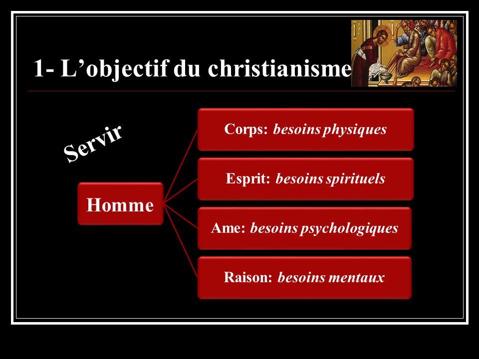 1- Lobjectif du christianisme Homme Corps: besoins physiquesEsprit: besoins spirituelsAme: besoins psychologiquesRaison: besoins mentaux Servir