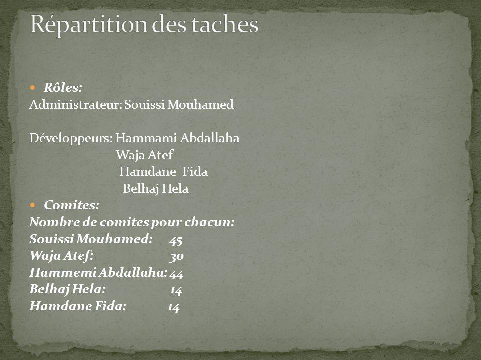 Rôles: Administrateur: Souissi Mouhamed Développeurs: Hammami Abdallaha Waja Atef Hamdane Fida Belhaj Hela Comites: Nombre de comites pour chacun: Souissi Mouhamed: 45 Waja Atef: 30 Hammemi Abdallaha: 44 Belhaj Hela: 14 Hamdane Fida: 14