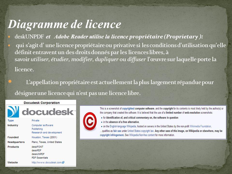 Diagramme de licence deskUNPDF et Adobe Reader utilise la licence propriétaire (Proprietary ): qui sagit d une licence propriétaire ou privative si les conditions d utilisation qu elle définit entravent un des droits donnés par les licences libres, à savoir utiliser, étudier, modifier, dupliquer ou diffuser l œuvre sur laquelle porte la licence.