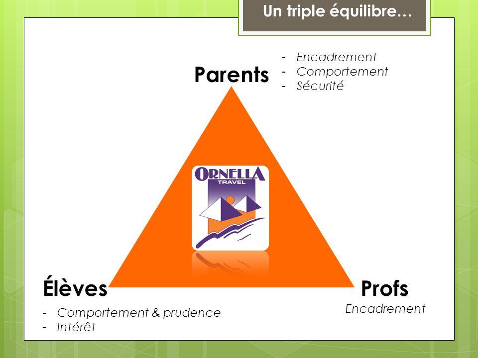 Parents ÉlèvesProfs -Encadrement -Comportement -Sécurité Encadrement -Comportement & prudence -Intérêt Un triple équilibre…