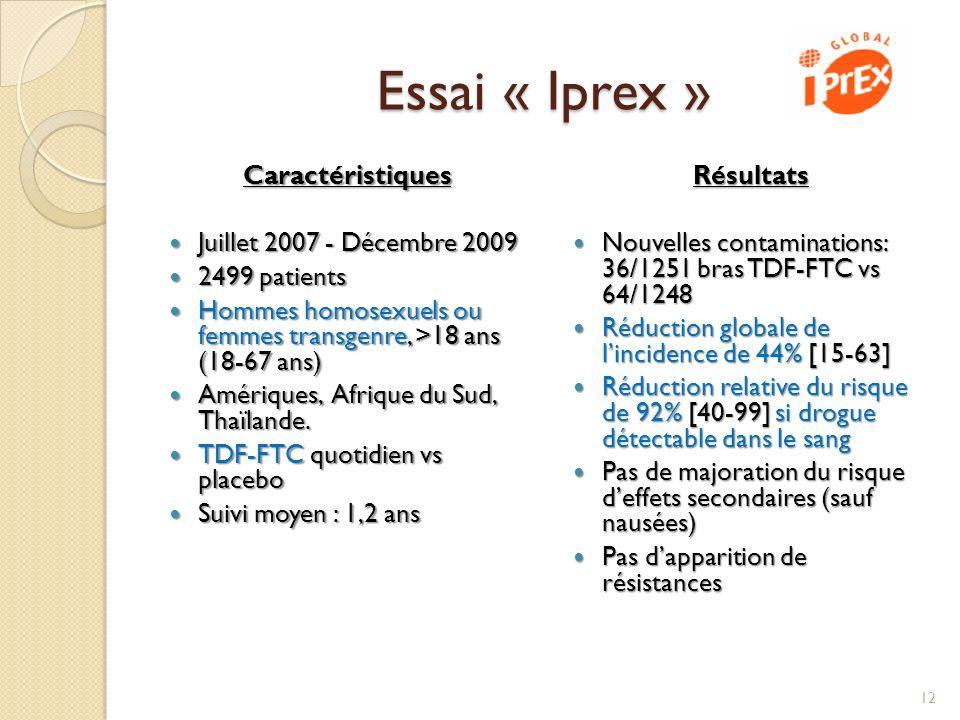 Essai « Iprex » Caractéristiques Juillet 2007 - Décembre 2009 Juillet 2007 - Décembre 2009 2499 patients 2499 patients Hommes homosexuels ou femmes tr