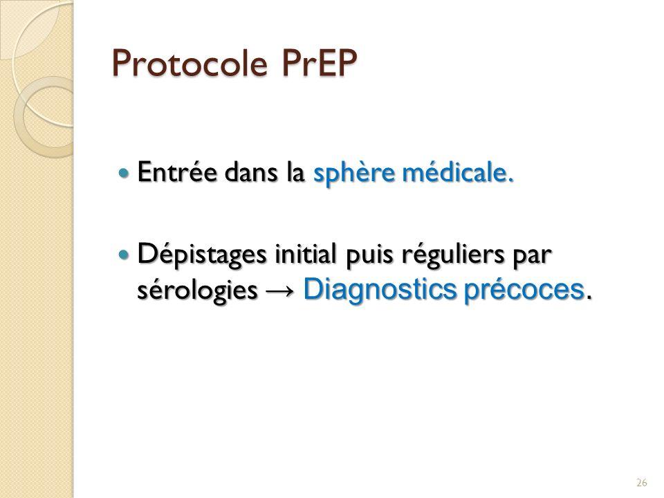 Protocole PrEP Entrée dans la sphère médicale. Entrée dans la sphère médicale. Dépistages initial puis réguliers par sérologies Diagnostics précoces.