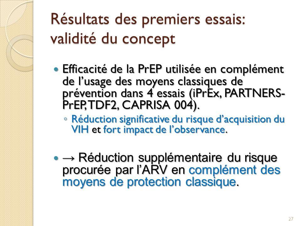 Résultats des premiers essais: validité du concept Efficacité de la PrEP utilisée en complément de lusage des moyens classiques de prévention dans 4 e