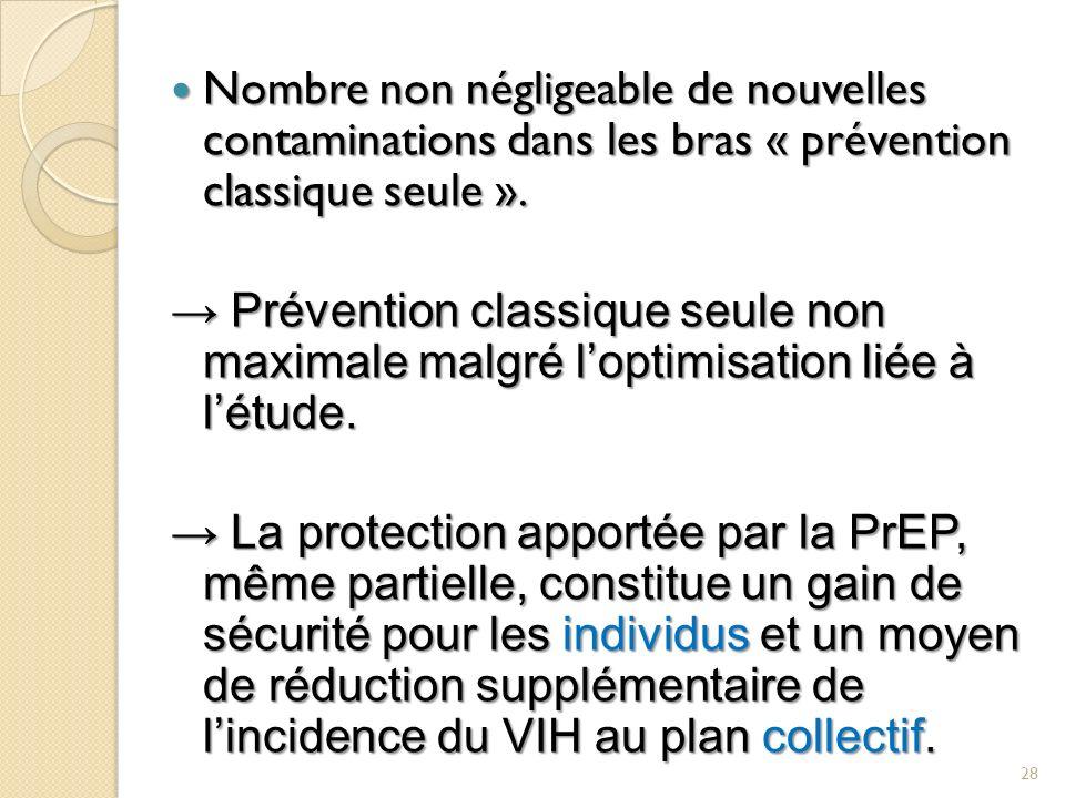 Nombre non négligeable de nouvelles contaminations dans les bras « prévention classique seule ». Nombre non négligeable de nouvelles contaminations da