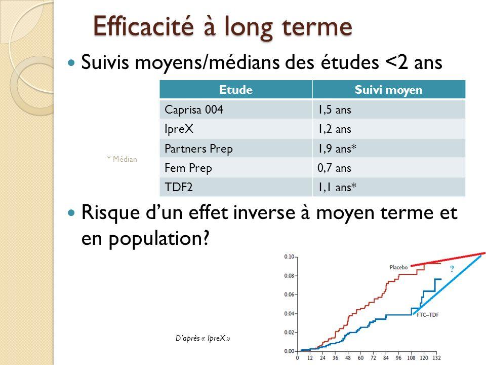 Efficacité à long terme Suivis moyens/médians des études <2 ans Risque dun effet inverse à moyen terme et en population? 37 EtudeSuivi moyen Caprisa 0
