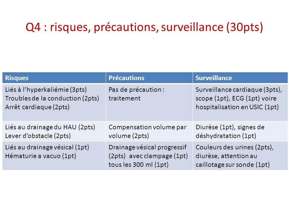 Q4 : risques, précautions, surveillance (30pts) RisquesPrécautionsSurveillance Liés à lhyperkaliémie (3pts) Troubles de la conduction (2pts) Arrêt car