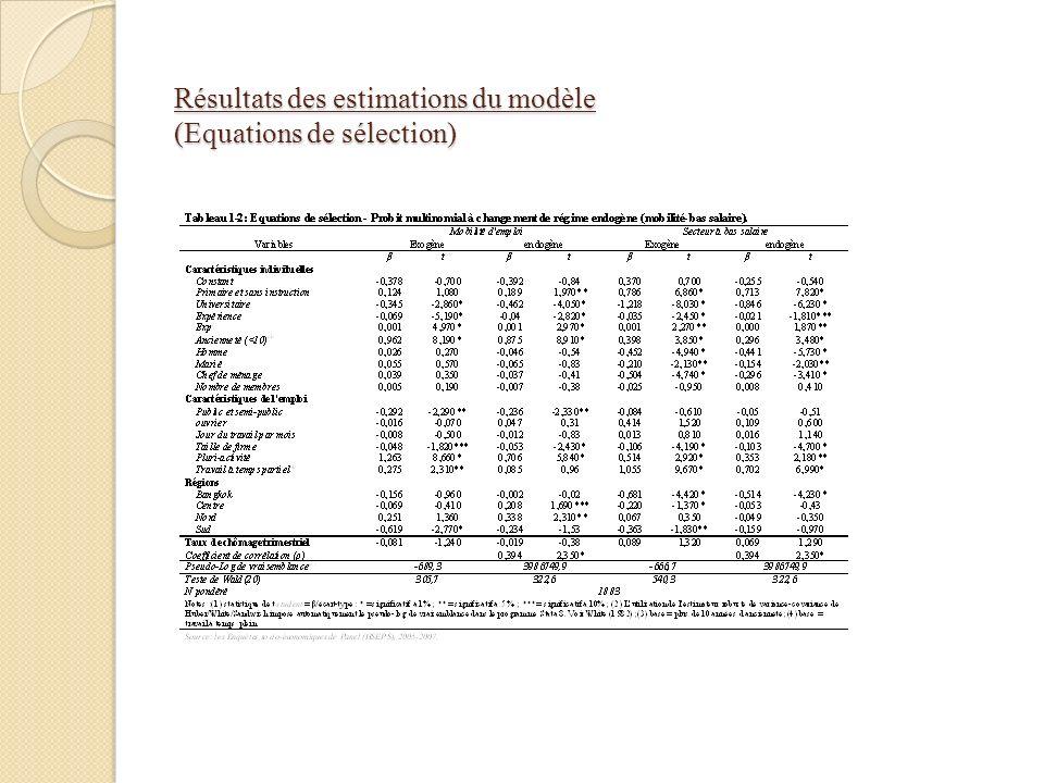 Résultats des estimations du modèle (Equations de sélection)