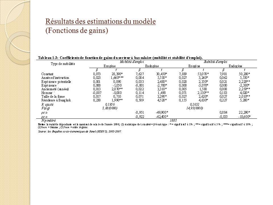 Résultats des estimations du modèle (Fonctions de gains)