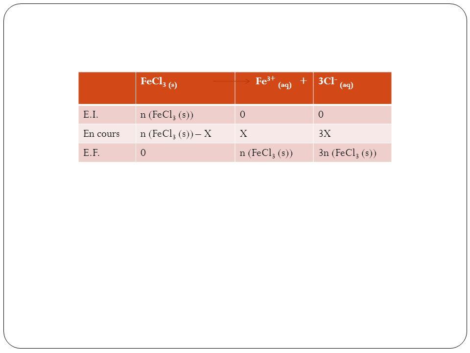 FeCl 3 (s) Fe 3+ (aq) +3Cl - (aq) E.I.n (FeCl 3 (s))00 En coursn (FeCl 3 (s)) – XX3X E.F.0n (FeCl 3 (s))3n (FeCl 3 (s))
