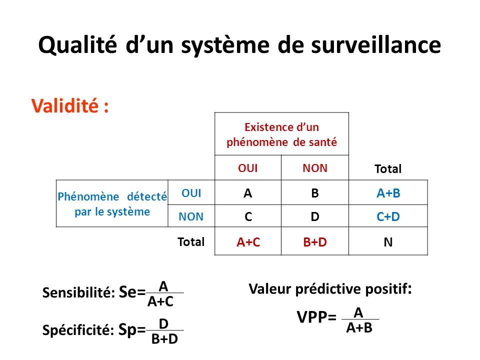 Validité : Qualité dun système de surveillance Existence dun phénomène de santé OUINON Total Phénomène détecté par le système OUI ABA+B NON CDC+D Total A+CB+DN Spécificité: Sp= D B+D Valeur prédictive positif : VPP= A A+B Sensibilité: Se= A A+C