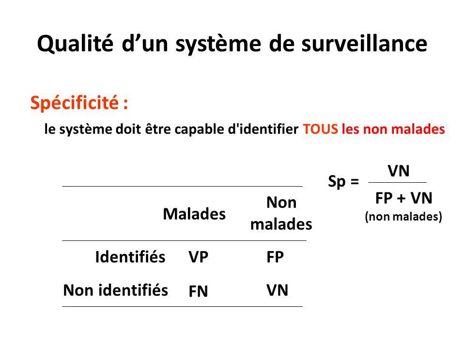 Spécificité : le système doit être capable d identifier TOUS les non malades Malades Non malades IdentifiésVPFP Non identifiés FN VN Sp = VN FP + VN (non malades) Qualité dun système de surveillance