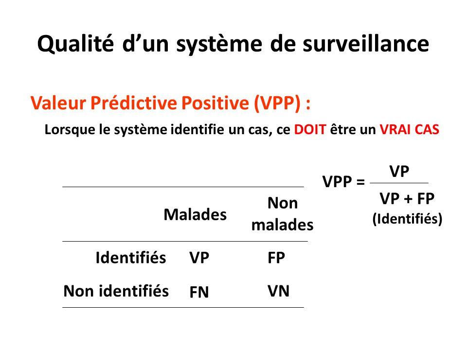 Valeur Prédictive Positive (VPP) : Lorsque le système identifie un cas, ce DOIT être un VRAI CAS Malades Non malades IdentifiésVPFP Non identifiés FN VN VPP = VP VP + FP (Identifiés) Qualité dun système de surveillance