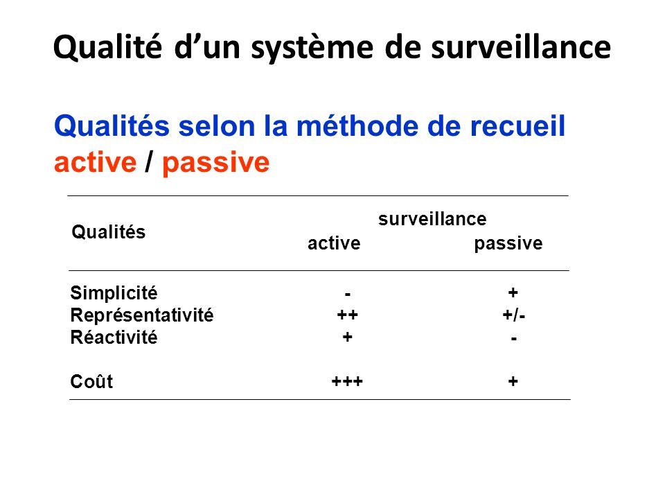 Qualités selon la méthode de recueil active / passive active passive Simplicité-+ Représentativité+++/- Réactivité+- Coût++++ surveillance Qualités Qualité dun système de surveillance