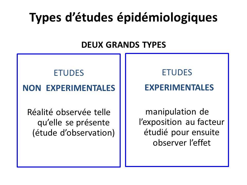 DEUX GRANDS TYPES ETUDES EXPERIMENTALES manipulation de lexposition au facteur étudié pour ensuite observer leffet ETUDES NON EXPERIMENTALES Réalité observée telle quelle se présente (étude dobservation) Types détudes épidémiologiques