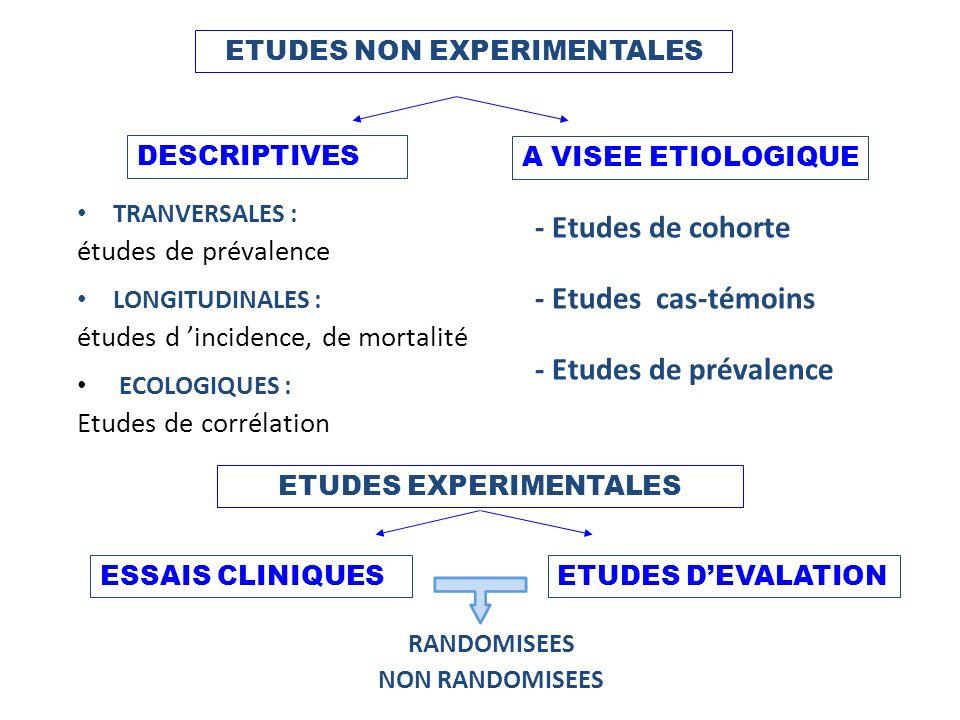 TRANVERSALES : études de prévalence LONGITUDINALES : études d incidence, de mortalité ECOLOGIQUES : Etudes de corrélation - Etudes de cohorte - Etudes cas-témoins - Etudes de prévalence ETUDES NON EXPERIMENTALES ETUDES EXPERIMENTALES DESCRIPTIVES A VISEE ETIOLOGIQUE RANDOMISEES NON RANDOMISEES ESSAIS CLINIQUESETUDES DEVALATION