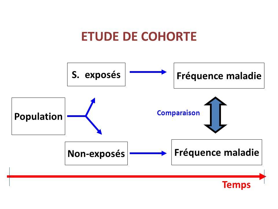 ETUDE DE COHORTE Population S. exposés Non-exposés Fréquence maladie Comparaison Temps