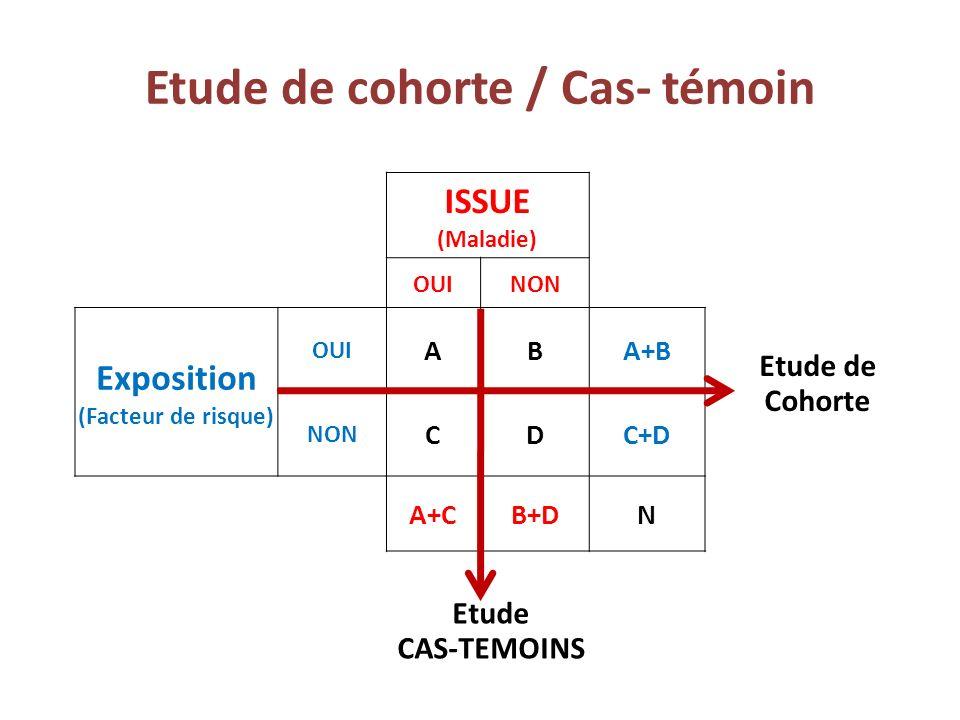 Etude de cohorte / Cas- témoin ISSUE (Maladie) OUINON Exposition (Facteur de risque) OUI ABA+B NON CDC+D A+CB+DN Etude de Cohorte Etude CAS-TEMOINS
