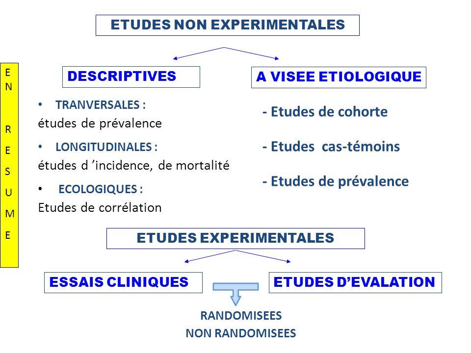 TRANVERSALES : études de prévalence LONGITUDINALES : études d incidence, de mortalité ECOLOGIQUES : Etudes de corrélation - Etudes de cohorte - Etudes cas-témoins - Etudes de prévalence ETUDES NON EXPERIMENTALES ETUDES EXPERIMENTALES DESCRIPTIVES A VISEE ETIOLOGIQUE RANDOMISEES NON RANDOMISEES ESSAIS CLINIQUESETUDES DEVALATION EN RESUMEEN RESUME