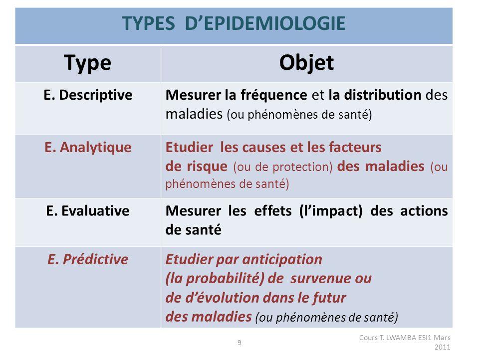 TYPES DEPIDEMIOLOGIE TypeObjet E.