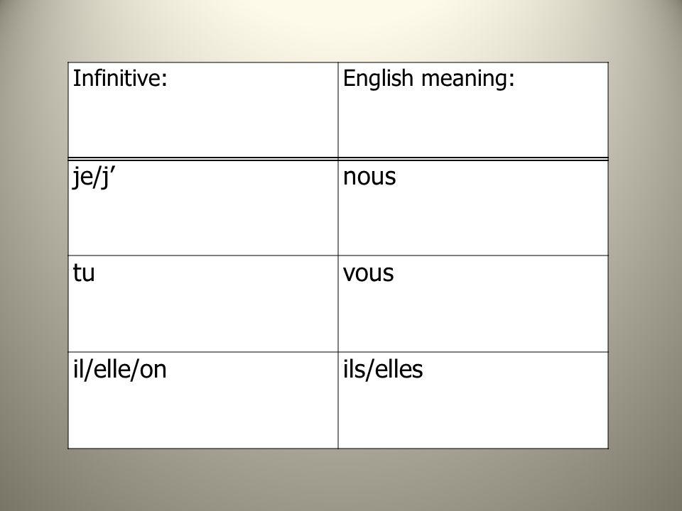 Infinitive:English meaning: je/jnous tuvous il/elle/onils/elles