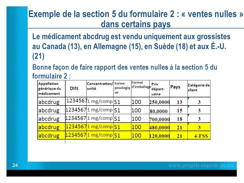 Exemple de la section 5 du formulaire 2 : « ventes nulles » dans certains pays Le médicament abcdrug est vendu uniquement aux grossistes au Canada (13), en Allemagne (15), en Suède (18) et aux É.-U.