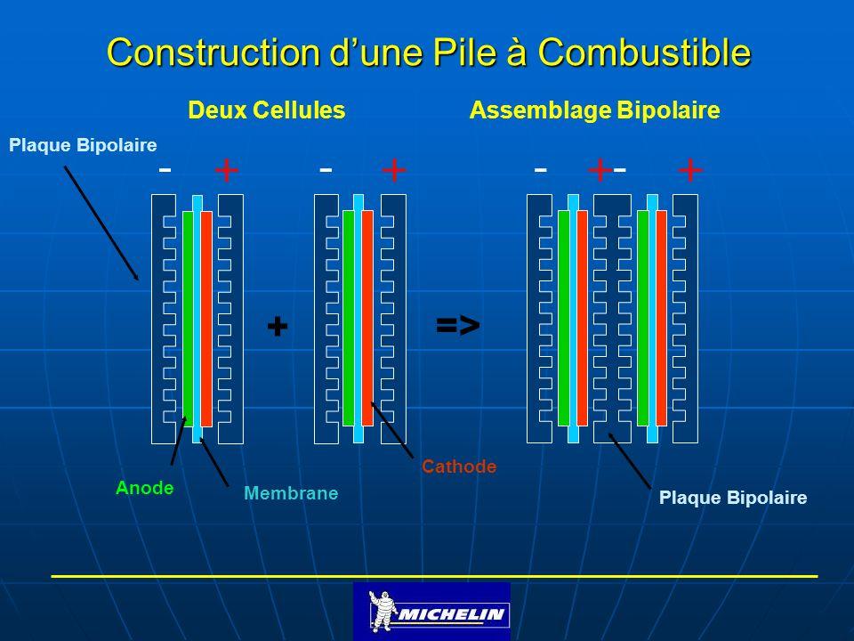 Deux CellulesAssemblage Bipolaire + => Membrane Cathode Anode Plaque Bipolaire Construction dune Pile à Combustible Plaque Bipolaire ----++++