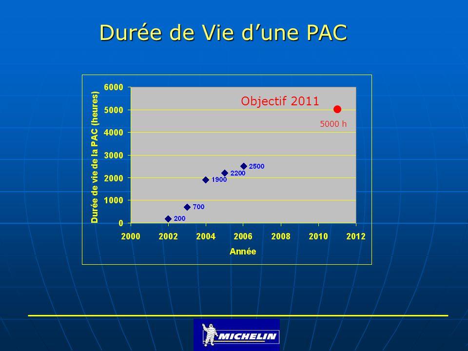 Durée de Vie dune PAC Objectif 2011 5000 h