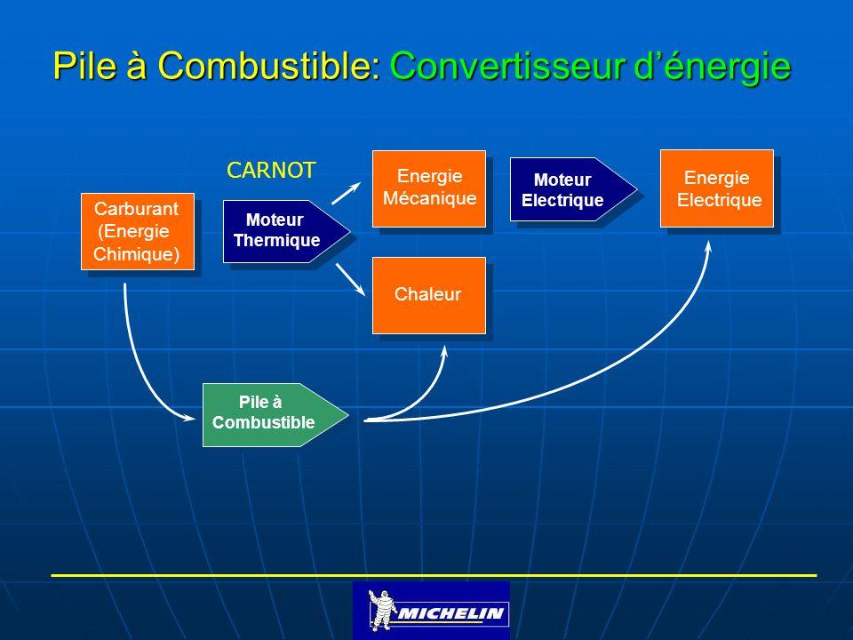 Pile à Combustible: Convertisseur dénergie Pile à Combustible Carburant (Energie Chimique) Chaleur Energie Electrique Moteur Electrique Moteur Thermiq